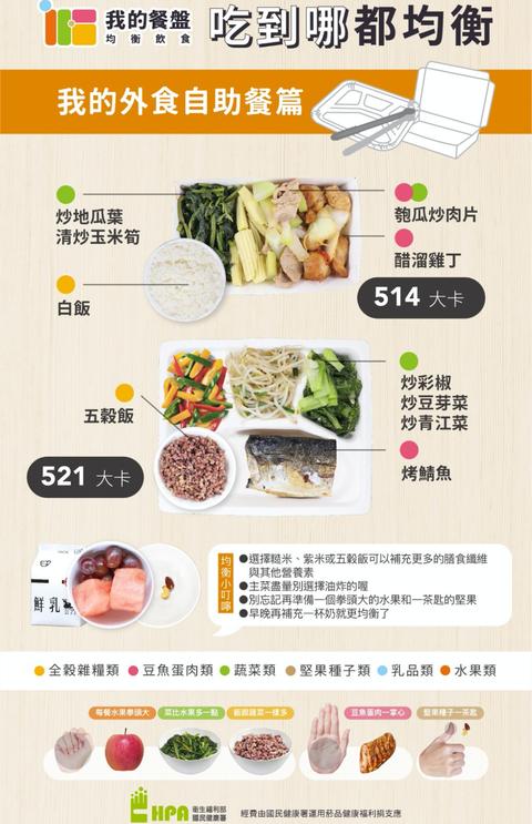 國民健康署 自助餐 外食健 康餐盤