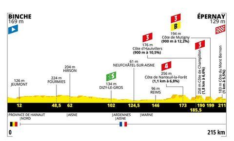 Etappe 3 tour de france hoogteprofiel