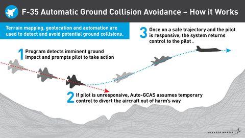تعرف على نظام تفادي الاصطدام الأرضي التلقائي (Auto-GCAS) : احدث الاضافات على مقاتلات F-35 1-1-1564007197