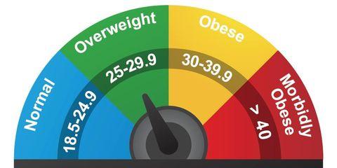 BMI myths.
