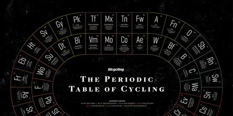 Periodic Table of Cycling