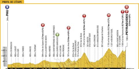 Tour de France, 2017, Stage 12