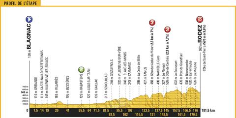 Tour de France, 2017, Stage 14