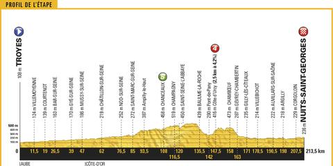 Tour de France, 2017, Stage 7