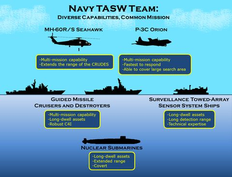 130909 n mf277 001yokosuka, japan sept 9, 2013 this graphic shows assets of the us navy theater anti submarine warfare team us navy photo illustration by mass communication specialist 2nd class sebastian mccormackreleased
