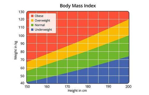 5 Bmi Myths You Can Stop Believing Runners World