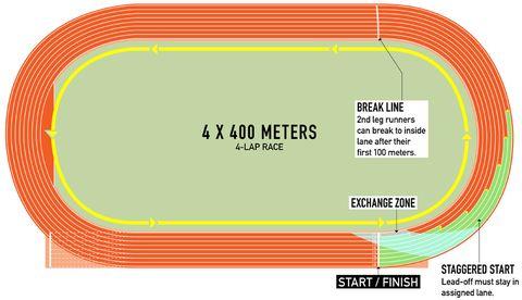 How to Watch Track & Field | Runner's WorldRunner's World