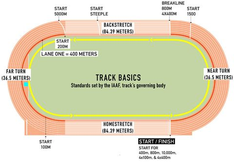 how to watch track field runner 39 s world. Black Bedroom Furniture Sets. Home Design Ideas