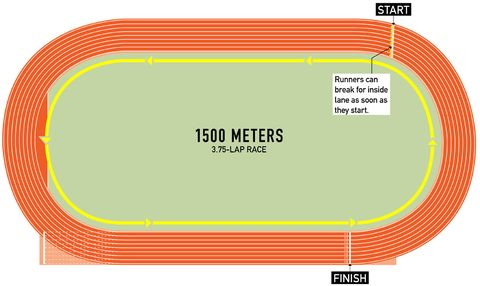 How To Watch Track Field Runners World
