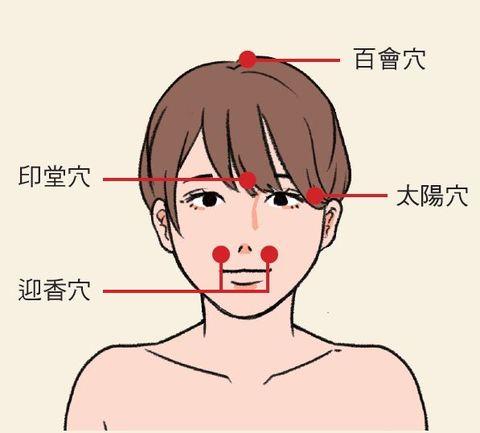 減緩頭痛穴位