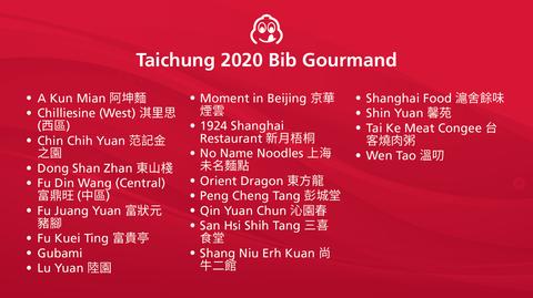2020台中台北必比登名單出爐!75家必吃台北+台中美食小吃這裡看