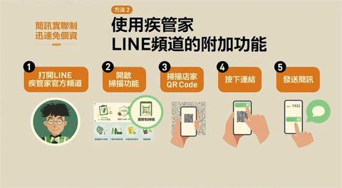 全台通用「簡訊實聯制」!只要5秒、3個步驟、免留個資,掃描qr code、收簡訊就完成