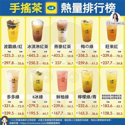 比珍珠奶茶更肥胖!營養師公開50嵐、可不可10家手搖飲熱量表
