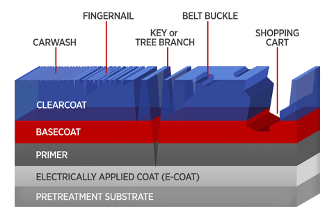 Schematic of mar and scratch damages to layers of paint on an auto body