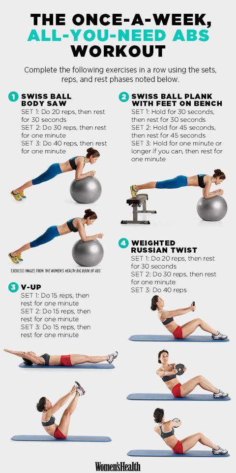 The Once A Week All You Need Abs Workout