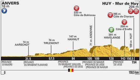 2015 Tour de France Stage 3
