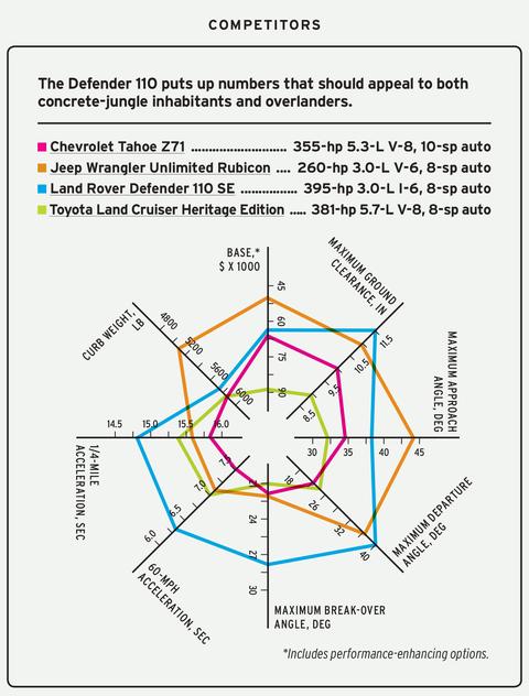 2020 land rover defender 110 se spider graph