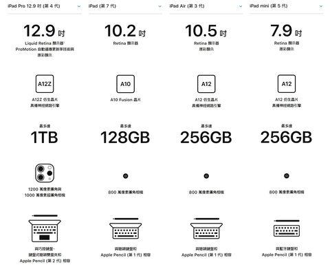 2020最新4款ipad大比較