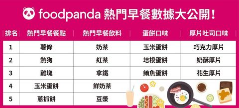foodpanda 最愛早餐 外送排行 統計