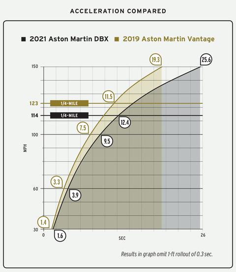 2021 aston martin dbx acceleration