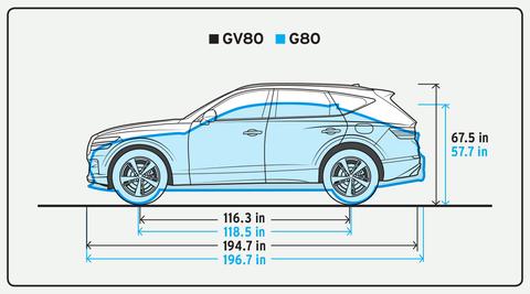2021 genesis gv80 35t awd advanced plus