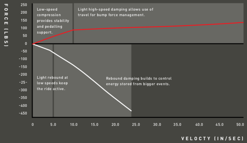 compression damping in red starts high for initial support, then flattens to suck up bigger hits rebound damping in white starts low to keep the suspension sensitive, then ramps up to control return when the shock moves deeper in its travel