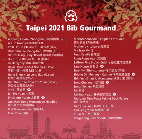 2021必比登推介 台灣
