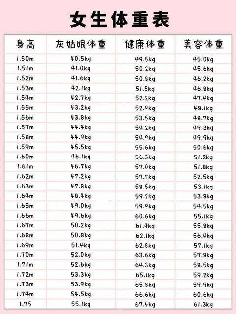 日本瘋傳「灰姑娘體重表」,還有美容體重公開,165cm竟然只能◯◯kg