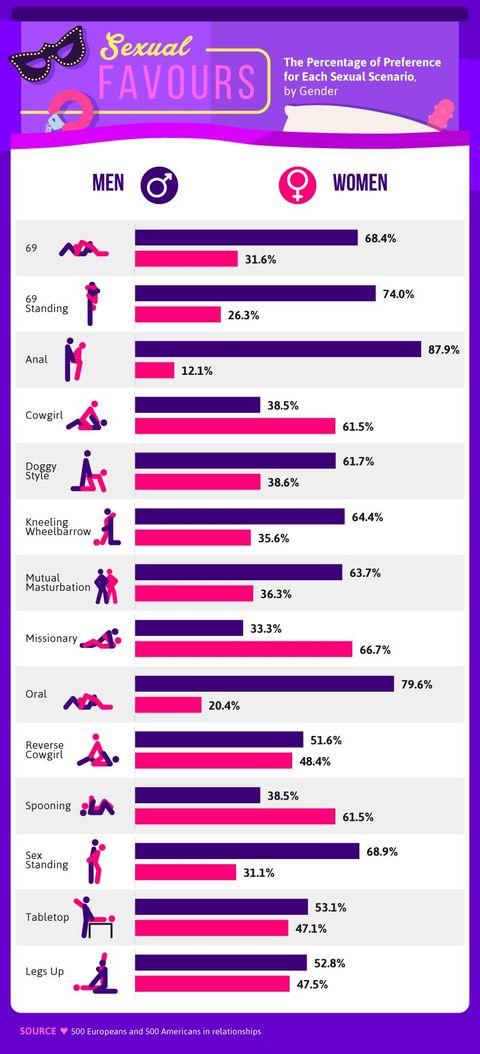 Sex Position Chart