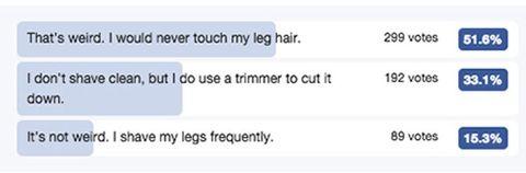 ✨ Men prefer shaved