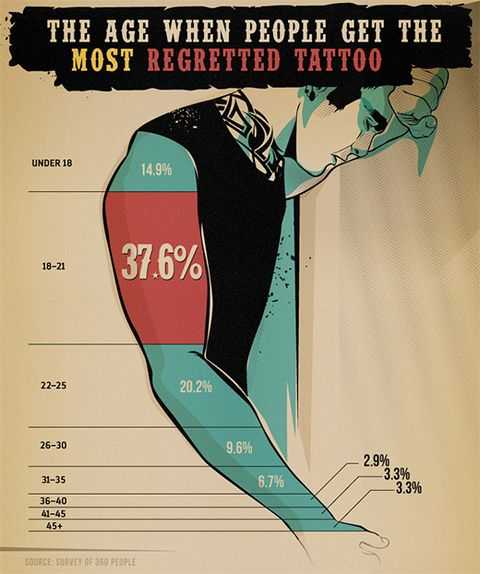 6 Signs Youre Going To Regret That New Tattoo Mens Health