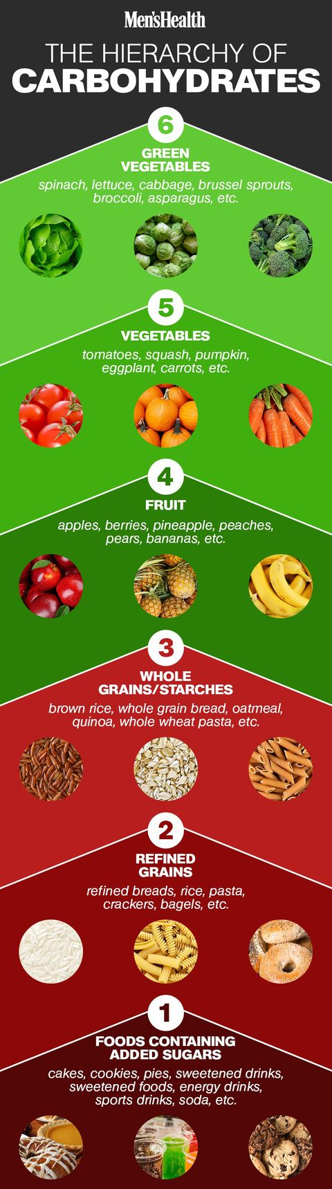 Vegetables Containing Carbohydrates Everything you need to know about carbohydrates mens health carbs workwithnaturefo