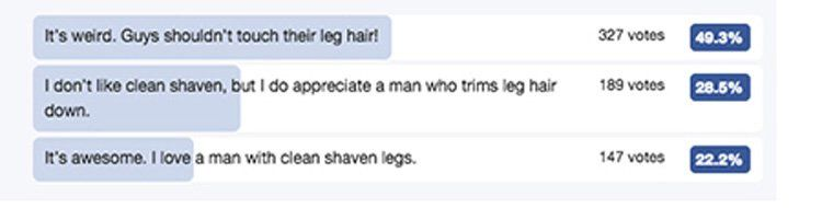 Women prefer men shaved legs