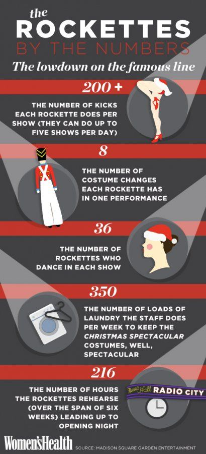 5 Crazy Facts About the Rockettes