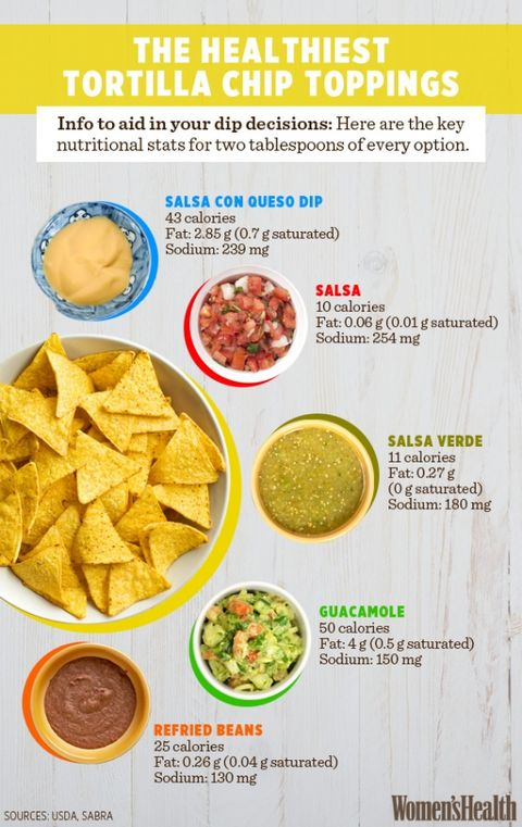 Who would've guessed that guacamole has more calories than salsa con queso  (although it's worth noting that the good-for-you fats in the avocados are  ...