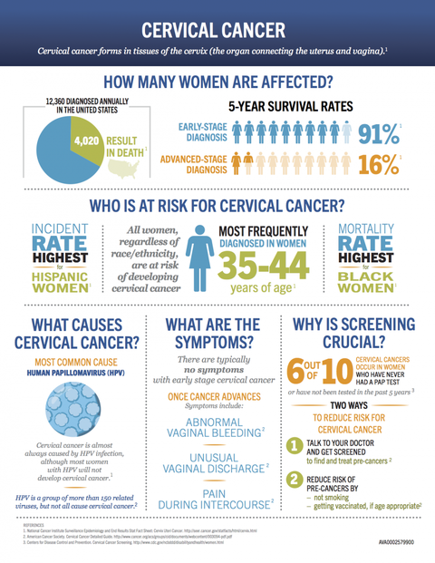 What Women Ages 35-44 Need to Know about Cervical Cancer