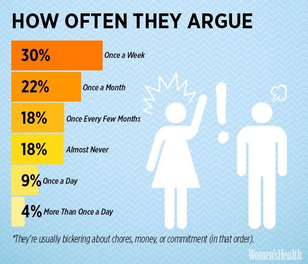 How often couples have sex