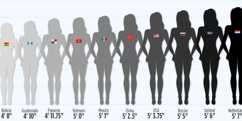 Height average is a the woman of what The Average