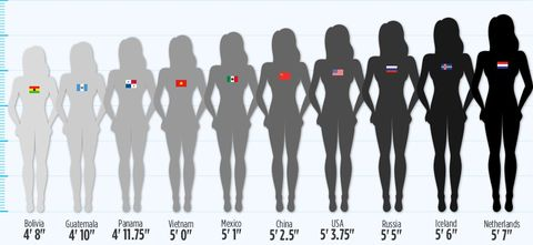See Just How Drastically Womens Heights Differ Around the