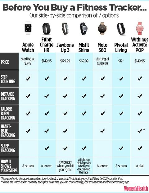 Most Accurate Fitness Tracker >> I Tested 7 Different Fitness Trackers At The Same Time Women S Health