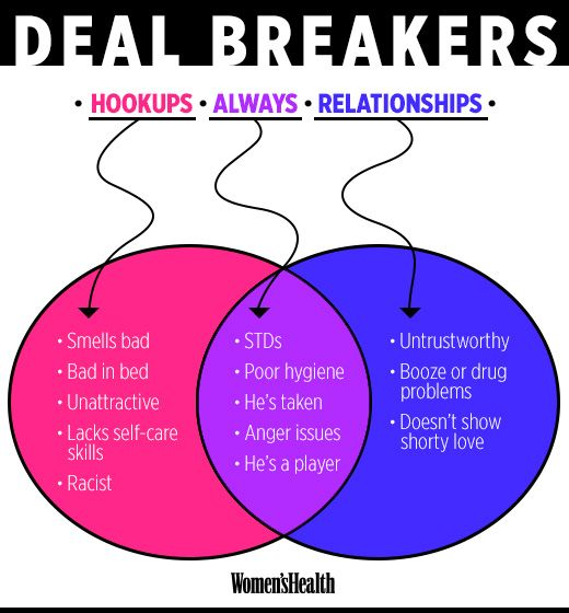 What should be deal breakers in a relationship