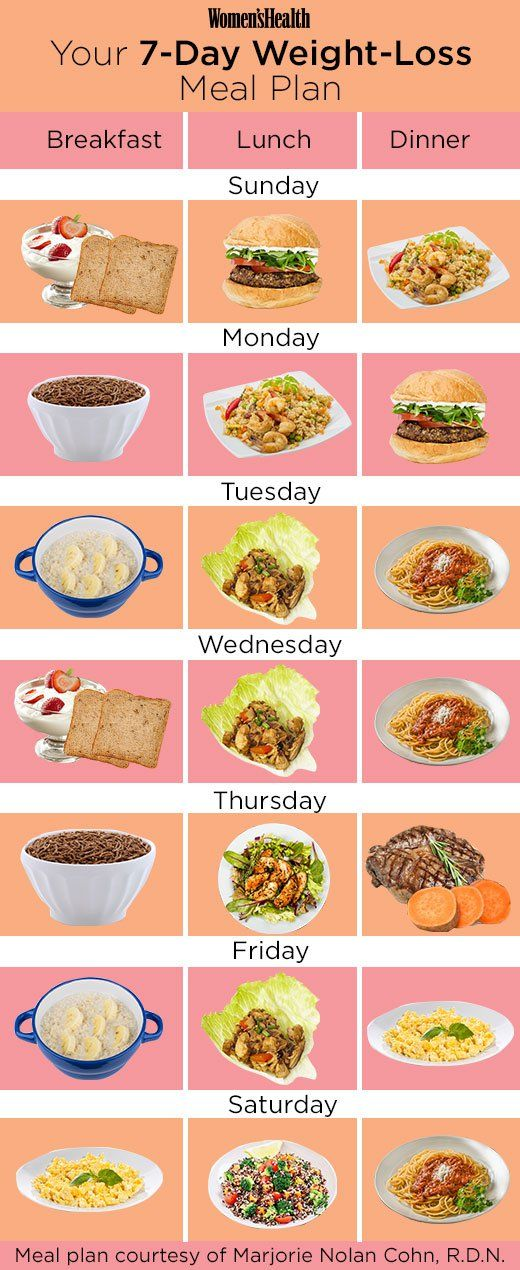 diet for weight loss meal plan