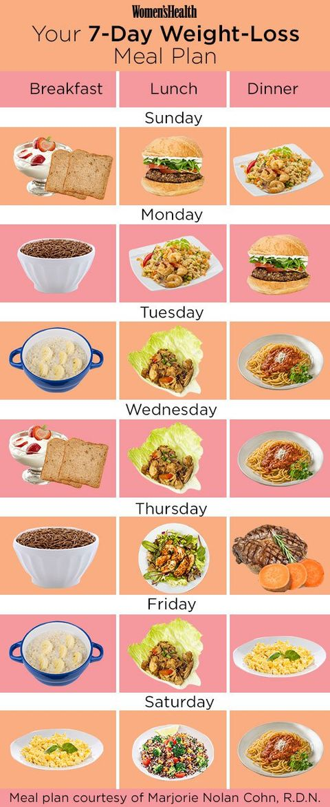 exactly what you should eat if you re trying to lose weight