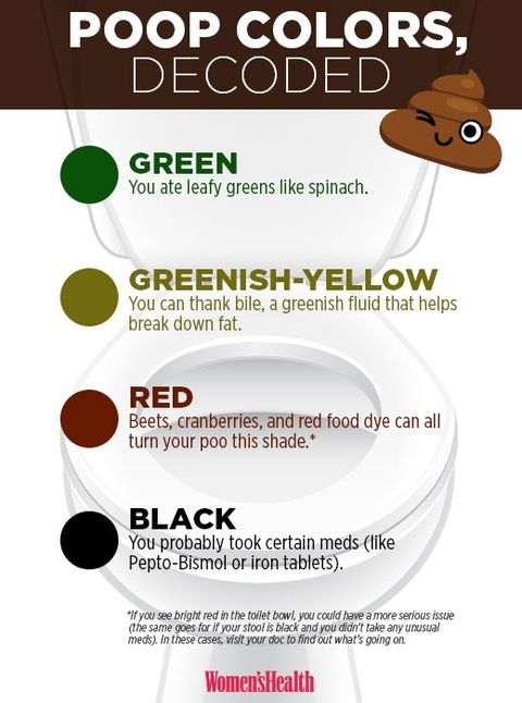 What Your Poop Color Says About Your Health Women S Health