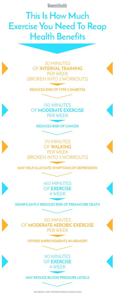 This Is How Much Exercise You Really Need To Do To See Health Benefits Women S Health