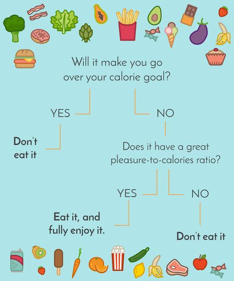 This Simple Flow Chart Helped One Redditor Lose More Than 40 Pounds