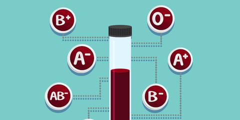 Blood type and your health