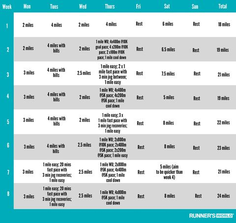 an 8 week plan for beginner runners to help you get faster