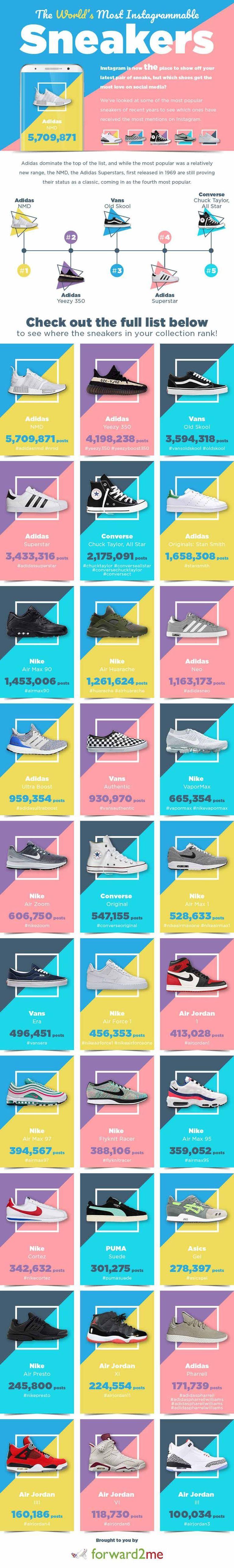 Le Adidas NMD sono le sneakers più amate al mondo