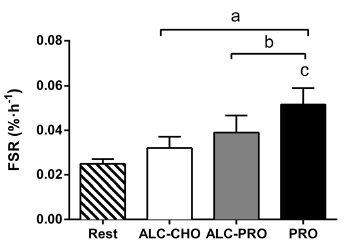 How Alcohol Affects Muscle-Building